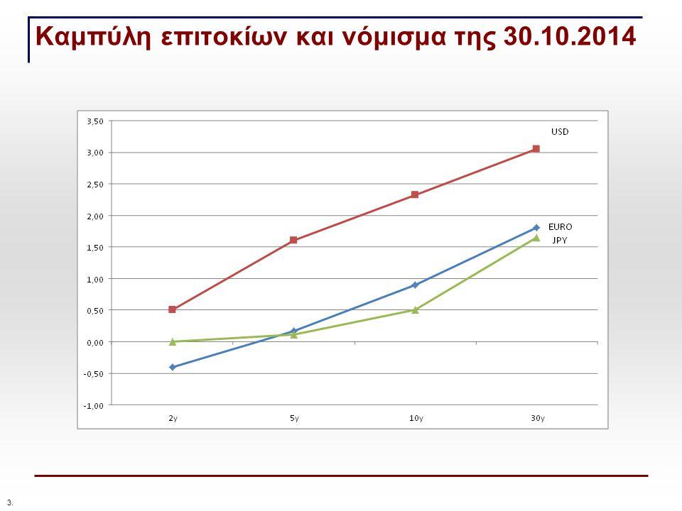 Καμπύλη επιτοκίων και νόμισμα της 30.10.2014 3.
