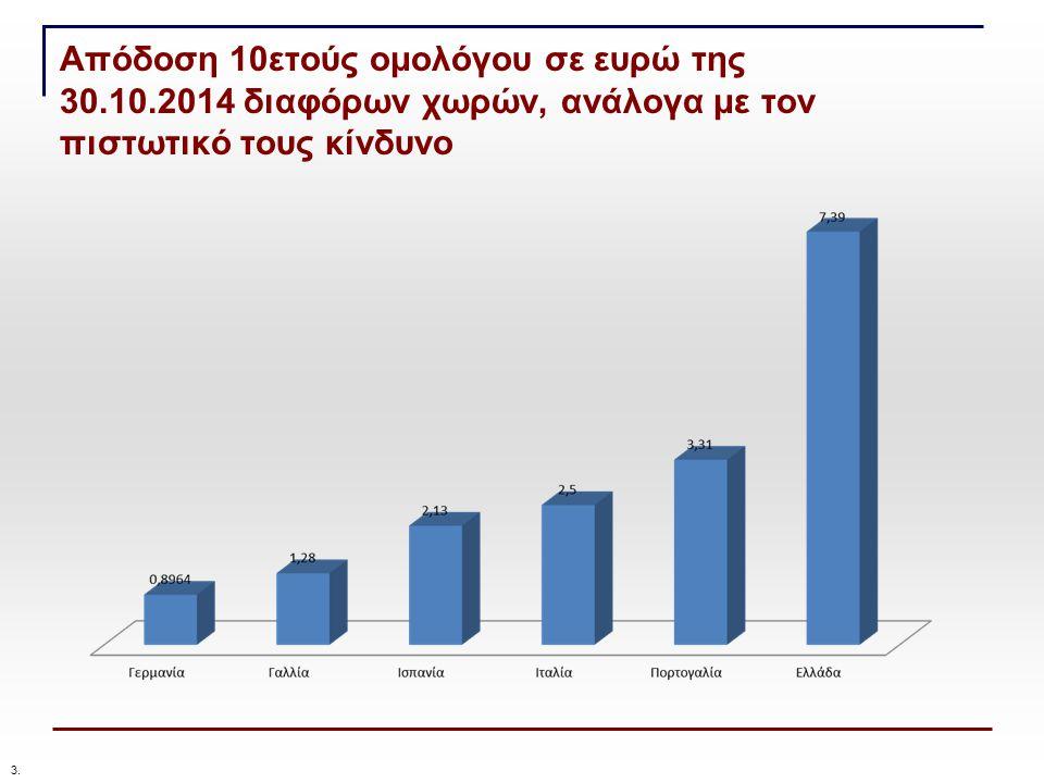 Απόδοση 10ετούς ομολόγου σε ευρώ της 30.10.2014 διαφόρων χωρών, ανάλογα με τον πιστωτικό τους κίνδυνο 3.