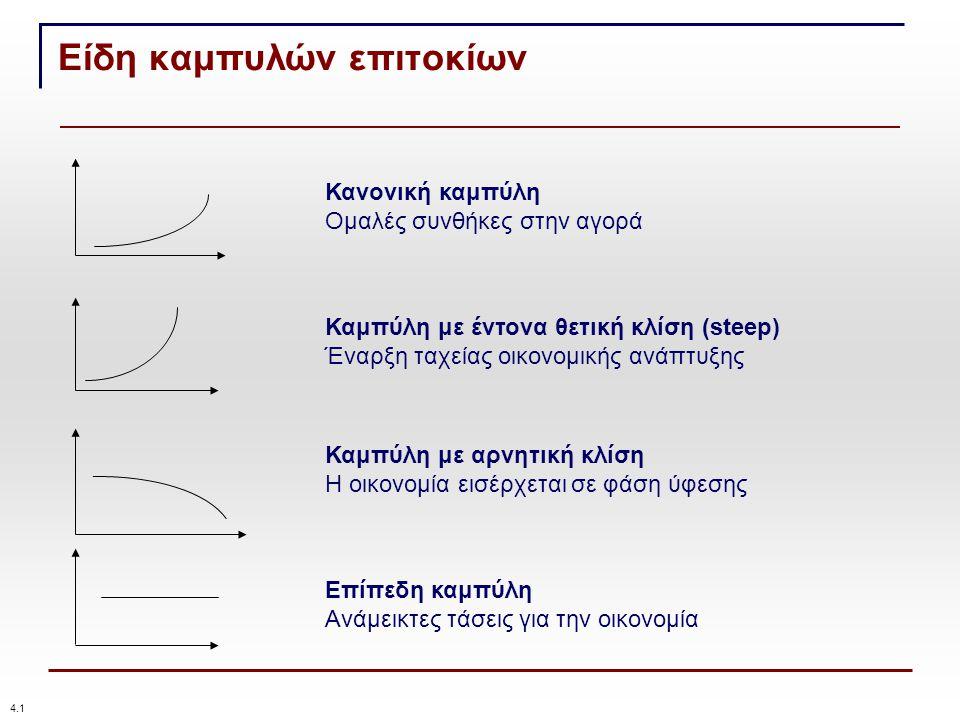 Είδη καμπυλών επιτοκίων 4.1 Κανονική καμπύλη Ομαλές συνθήκες στην αγορά Καμπύλη με έντονα θετική κλίση (steep) Έναρξη ταχείας οικονομικής ανάπτυξης Καμπύλη με αρνητική κλίση Η οικονομία εισέρχεται σε φάση ύφεσης Επίπεδη καμπύλη Ανάμεικτες τάσεις για την οικονομία