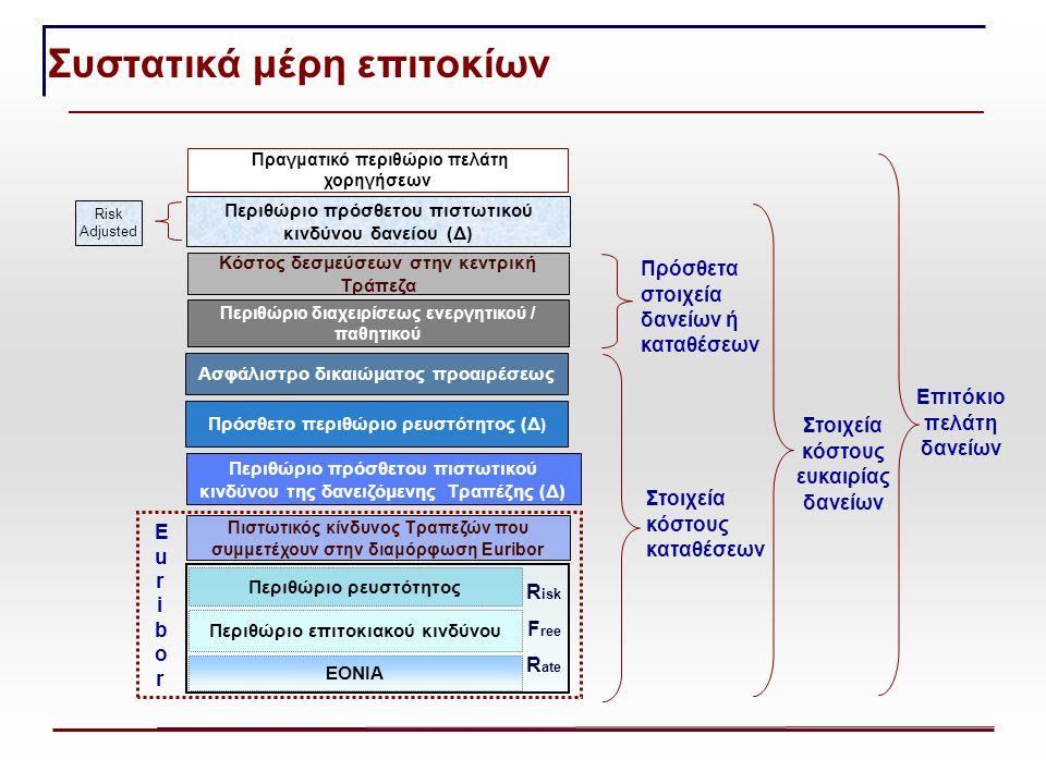 R isk F ree R ate Πιστωτικός κίνδυνος Τραπεζών που συμμετέχουν στην διαμόρφωση Euribor Περιθώριο διαχειρίσεως ενεργητικού / παθητικού Κόστος δεσμεύσεων στην κεντρική Τράπεζα Ασφάλιστρο δικαιώματος προαιρέσεως Περιθώριο πρόσθετου πιστωτικού κινδύνου δανείου (Δ) Πρόσθετα στοιχεία δανείων ή καταθέσεων Στοιχεία κόστους ευκαιρίας δανείων Στοιχεία κόστους καταθέσεων Risk Adjusted Πραγματικό περιθώριο πελάτη χορηγήσεων Επιτόκιο πελάτη δανείων EuriborEuribor Περιθώριο πρόσθετου πιστωτικού κινδύνου της δανειζόμενης Τραπέζης (Δ) Πρόσθετο περιθώριο ρευστότητος (Δ ) EONIA Περιθώριο επιτοκιακού κινδύνου Περιθώριο ρευστότητος Συστατικά μέρη επιτοκίων