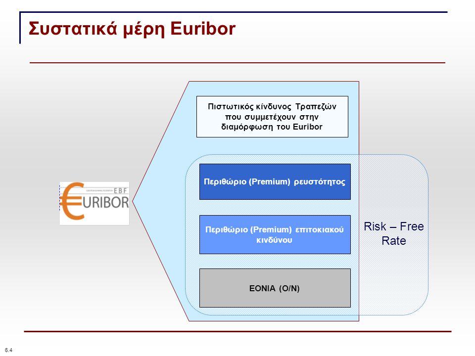 Συστατικά μέρη Euribor 6.4 Περιθώριο (Premium) επιτοκιακού κινδύνου Περιθώριο (Premium) ρευστότητος Πιστωτικός κίνδυνος Τραπεζών που συμμετέχουν στην διαμόρφωση του Euribor Euribo r ΕΟΝΙΑ (Ο/Ν) Risk – Free Rate