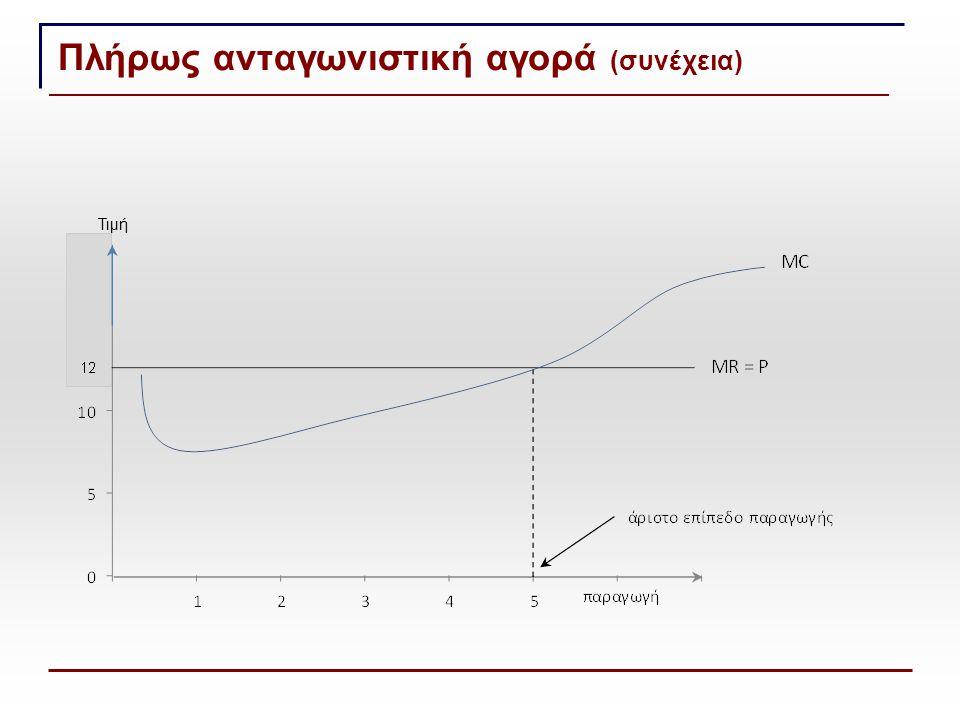 Πλήρως ανταγωνιστική αγορά (συνέχεια) Τιμή