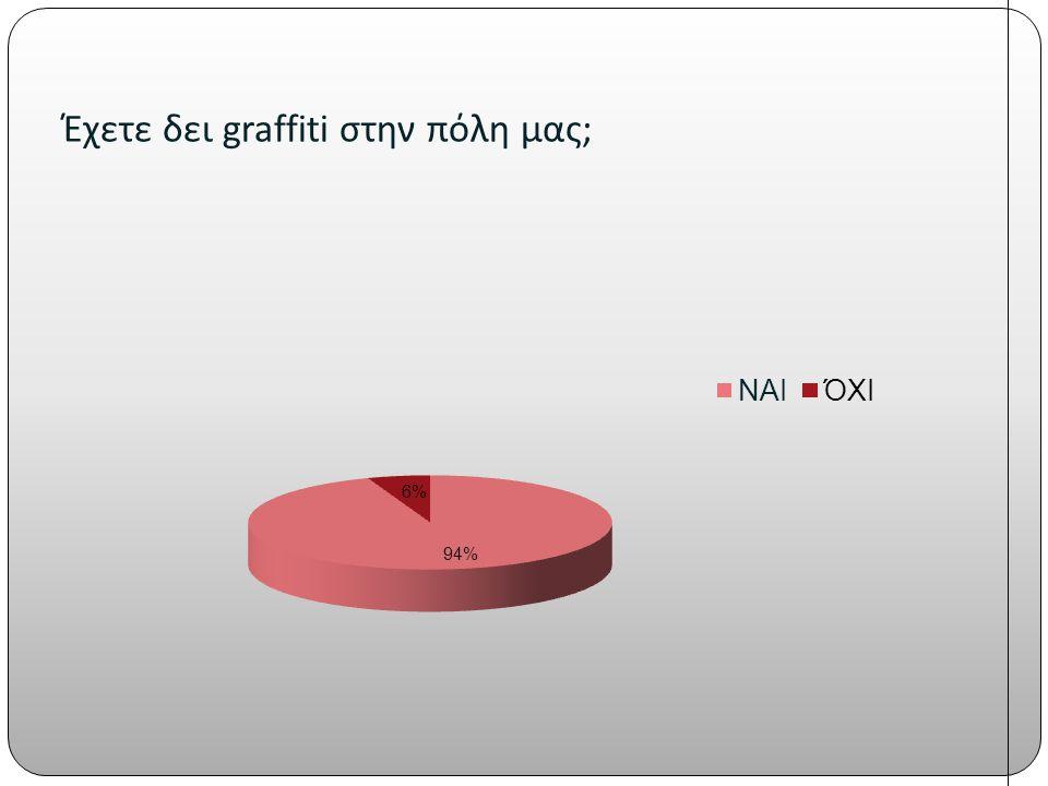 Έχετε δει graffiti στην πόλη μας;
