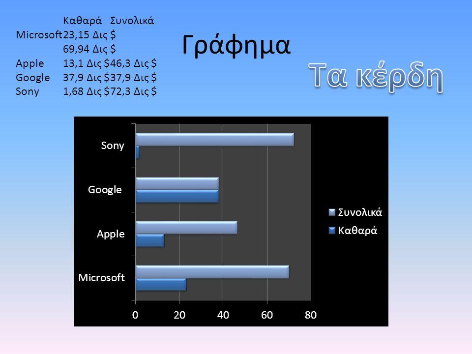 Γράφημα ΚαθαράΣυνολικά Microsoft23,15 Δις $ 69,94 Δις $ Apple13,1 Δις $46,3 Δις $ Google37,9 Δις $37,9 Δις $ Sony1,68 Δις $72,3 Δις $