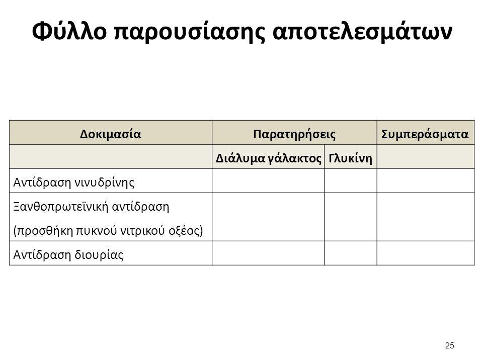 Φύλλο παρουσίασης αποτελεσμάτων ΔοκιμασίαΠαρατηρήσειςΣυμπεράσματα Διάλυμα γάλακτοςΓλυκίνη Αντίδραση νινυδρίνης Ξανθοπρωτεϊνική αντίδραση (προσθήκη πυκ