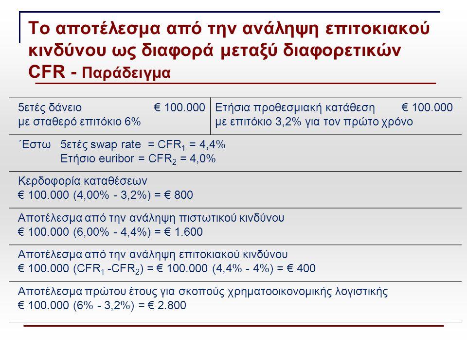 Το αποτέλεσμα από την ανάληψη επιτοκιακού κινδύνου ως διαφορά μεταξύ διαφορετικών CFR - Παράδειγμα 5ετές δάνειο€ 100.000 με σταθερό επιτόκιο 6% Ετήσια προθεσμιακή κατάθεση € 100.000 με επιτόκιο 3,2% για τον πρώτο χρόνο ΄Εστω5ετές swap rate = CFR 1 = 4,4% Ετήσιο euribor = CFR 2 = 4,0% Κερδοφορία καταθέσεων € 100.000 (4,00% - 3,2%) = € 800 Αποτέλεσμα από την ανάληψη πιστωτικού κινδύνου € 100.000 (6,00% - 4,4%) = € 1.600 Αποτέλεσμα από την ανάληψη επιτοκιακού κινδύνου € 100.000 (CFR 1 -CFR 2 ) = € 100.000 (4,4% - 4%) = € 400 Αποτέλεσμα πρώτου έτους για σκοπούς χρηματοοικονομικής λογιστικής € 100.000 (6% - 3,2%) = € 2.800