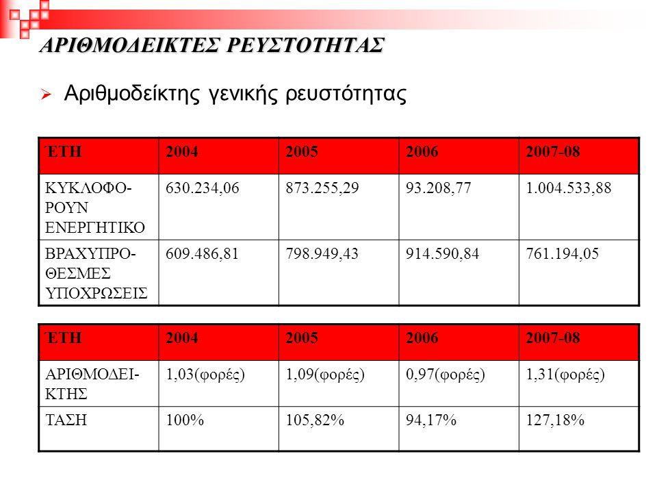 ΑΡΙΘΜΟΔΕΙΚΤΕΣ ΡΕΥΣΤΟΤΗΤΑΣ  Αριθμοδείκτης γενικής ρευστότητας ΈΤΗ2004200520062007-08 ΚΥΚΛΟΦΟ- ΡΟΥΝ ΕΝΕΡΓΗΤΙΚΟ 630.234,06873.255,2993.208,771.004.533,8