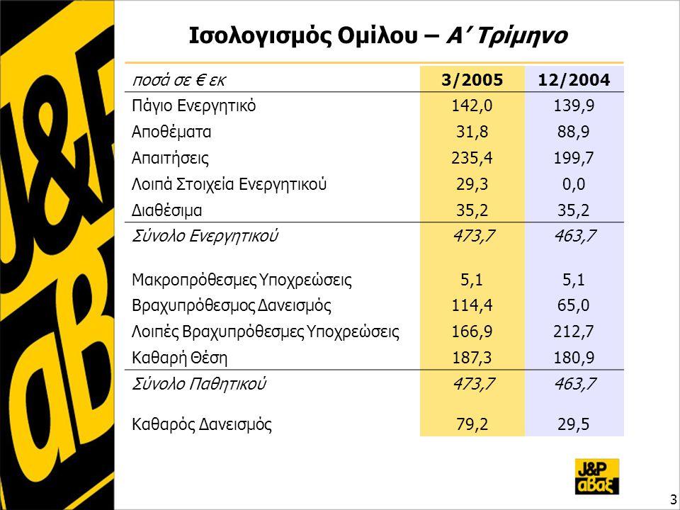 Ισολογισμός Ομίλου – Α' Τρίμηνο 3 ποσά σε € εκ3/200512/2004 Πάγιο Ενεργητικό142,0139,9 Αποθέματα31,888,9 Απαιτήσεις235,4199,7 Λοιπά Στοιχεία Ενεργητικού29,30,0 Διαθέσιμα35,2 Σύνολο Ενεργητικού473,7463,7 Μακροπρόθεσμες Υποχρεώσεις5,1 Βραχυπρόθεσμος Δανεισμός114,465,0 Λοιπές Βραχυπρόθεσμες Υποχρεώσεις166,9212,7 Καθαρή Θέση187,3180,9 Σύνολο Παθητικού473,7463,7 Καθαρός Δανεισμός79,229,5
