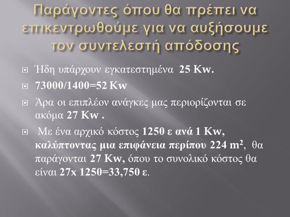  Ήδη υπάρχουν εγκατεστημένα 25 Kw.  73000/1400=52 Kw  Άρα οι επιπλέον ανάγκες μας περιορίζονται σε ακόμα 27 Kw.  Με ένα αρχικό κόστος 1250 ε ανά 1
