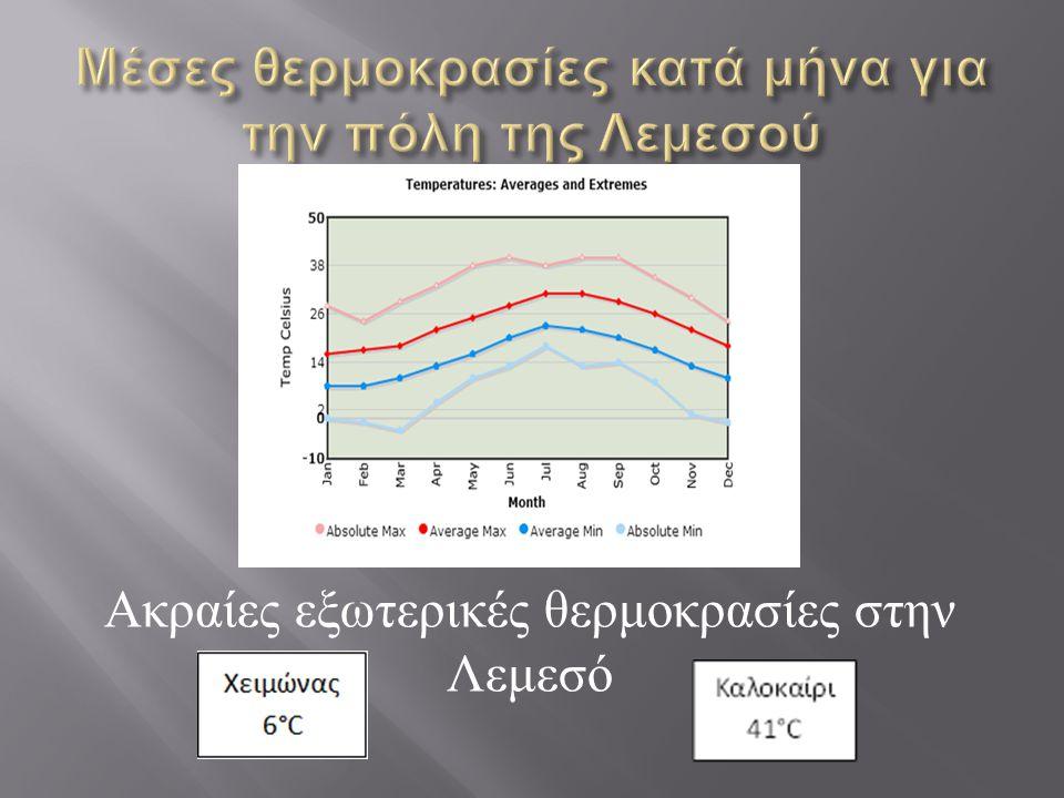 Ακραίες εξωτερικές θερμοκρασίες στην Λεμεσό