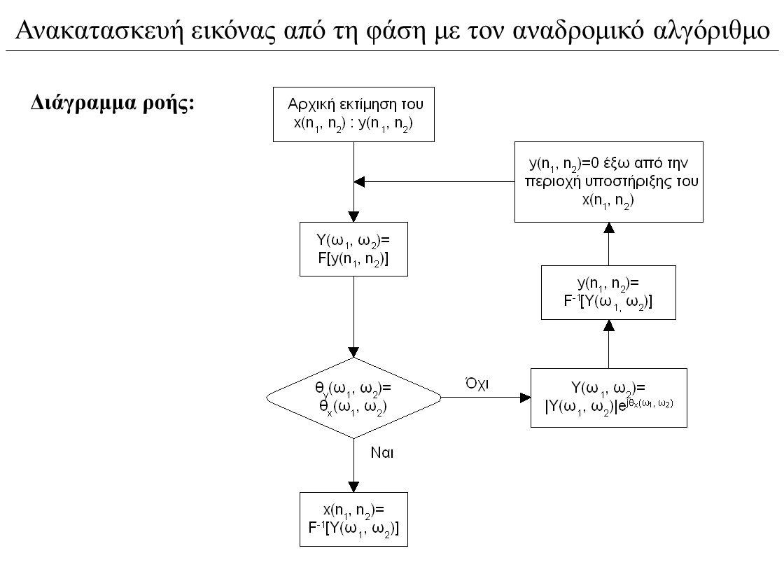 Ανακατασκευή εικόνας από τη φάση με τον αναδρομικό αλγόριθμο Διάγραμμα ροής: