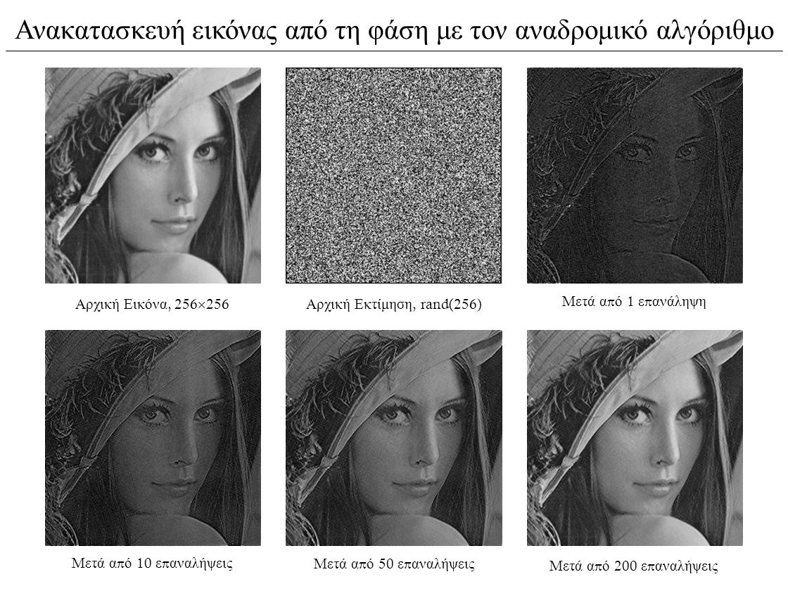 Ανακατασκευή εικόνας από τη φάση με τον αναδρομικό αλγόριθμο Αρχική Εικόνα, 256  256 Αρχική Εκτίμηση, rand(256) Μετά α π ό 1 ε π ανάληψη Μετά α π ό 10 ε π αναλήψεις Μετά α π ό 50 ε π αναλήψεις Μετά α π ό 200 ε π αναλήψεις