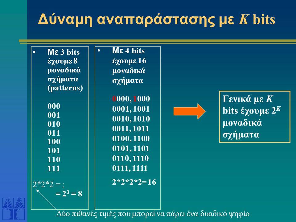 Δύναμη αναπαράστασης με Κ bits Με 3 bits έχουμε 8 μοναδικά σχήματα (patterns) 000 001 010 011 100 101 110 111 2*2*2 = ; = 2 3 = 8 Με 4 bits έχουμε 16 μοναδικά σχήματα 0000, 1000 0001, 1001 0010, 1010 0011, 1011 0100, 1100 0101, 1101 0110, 1110 0111, 1111 2*2*2*2= 16 Γενικά με Κ bits έχουμε 2 Κ μοναδικά σχήματα Δύο πιθανές τιμές που μπορεί να πάρει ένα δυαδικό ψηφίο