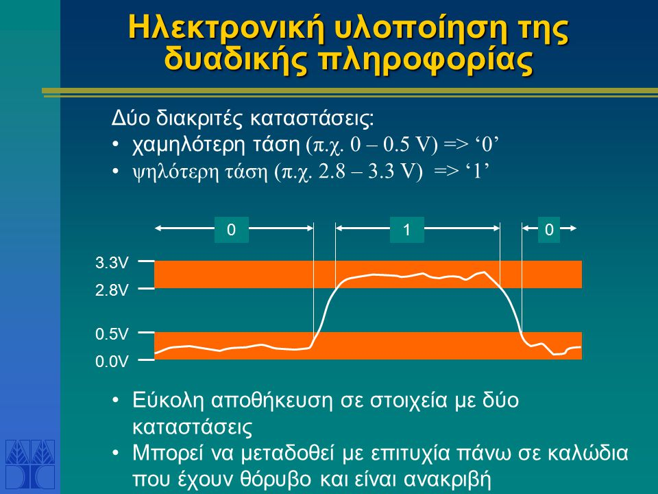 Ηλεκτρονική υλοποίηση της δυαδικής πληροφορίας Εύκολη αποθήκευση σε στοιχεία με δύο καταστάσεις Μπορεί να μεταδοθεί με επιτυχία πάνω σε καλώδια που έχουν θόρυβο και είναι ανακριβή Διάστημα τιμών 0.0V 0.5V 2.8V 3.3V 010 Δύο διακριτές καταστάσεις: χαμηλότερη τάση (π.χ.