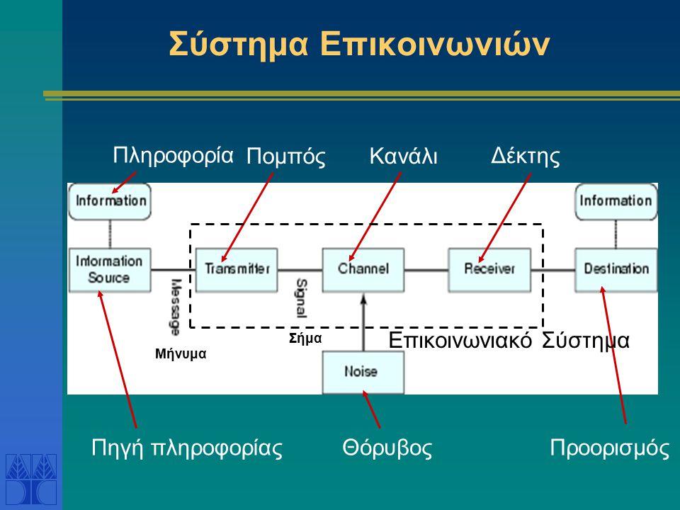 Πληροφορία Πηγή πληροφορίας ΠομπόςΚανάλι Δέκτης ΘόρυβοςΠροορισμός Μήνυμα Σήμα Επικοινωνιακό Σύστημα Σύστημα Επικοινωνιών