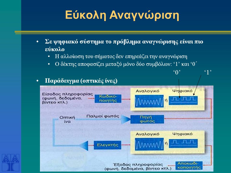 Εύκολη Αναγνώριση Σε ψηφιακό σύστημα το πρόβλημα αναγνώρισης είναι πιο εύκολο Η αλλοίωση του σήματος δεν επηρεάζει την αναγνώριση Ο δέκτης αποφασίζει μεταξύ μόνο δύο συμβόλων: '1' και '0 ΄ Παράδειγμα (οπτικές ίνες) '1''0'