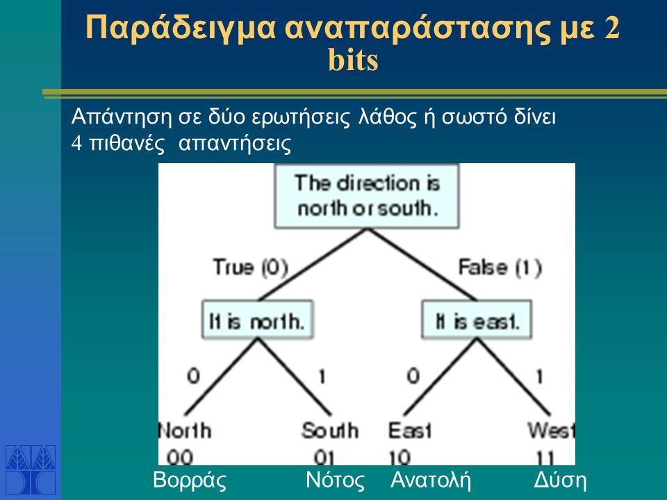 Παράδειγμα αναπαράστασης με 2 bits ΒορράςΝότοςΔύσηΑνατολή Απάντηση σε δύο ερωτήσεις λάθος ή σωστό δίνει 4 πιθανές απαντήσεις
