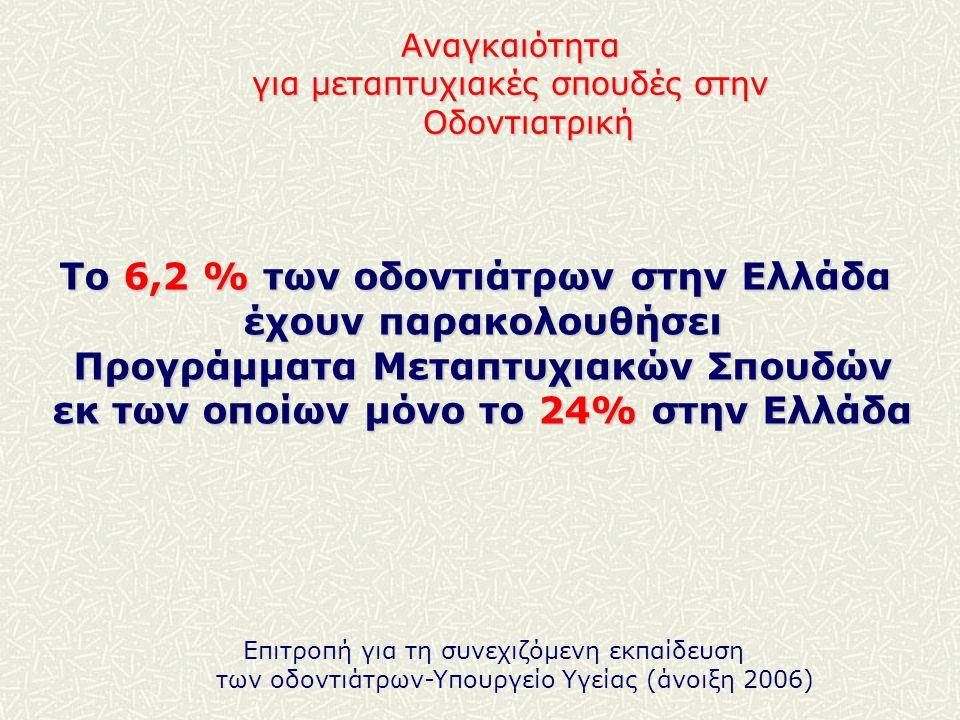 Επιτροπή για τη συνεχιζόμενη εκπαίδευση των οδοντιάτρων-Yπουργείο Υγείας (άνοιξη 2006) Το 6,2 % των οδοντιάτρων στην Ελλάδα έχουν παρακολουθήσει Προγράμματα Μεταπτυχιακών Σπουδών εκ των οποίων μόνο το 24% στην Ελλάδα Αναγκαιότητα για μεταπτυχιακές σπουδές στην Οδοντιατρική