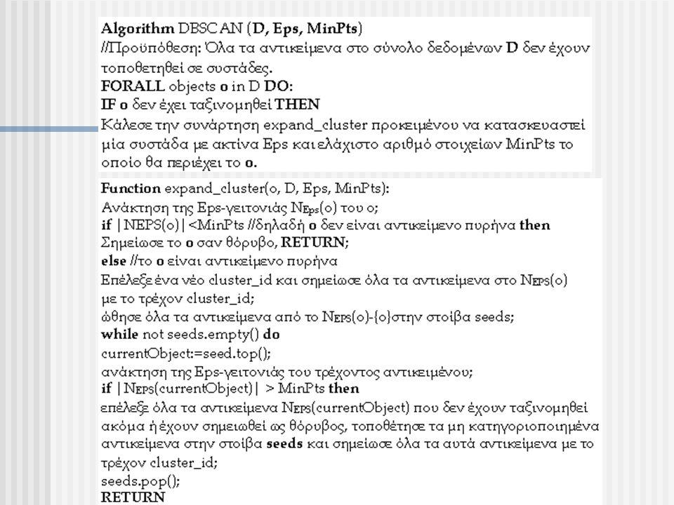 Αδυναμίες Αλγορίθμου  Επηρεάζεται από τις τιμές των παραμέτρων Eps και MinPts, οι οποίες είναι δύσκολο να προσδιοριστούν.