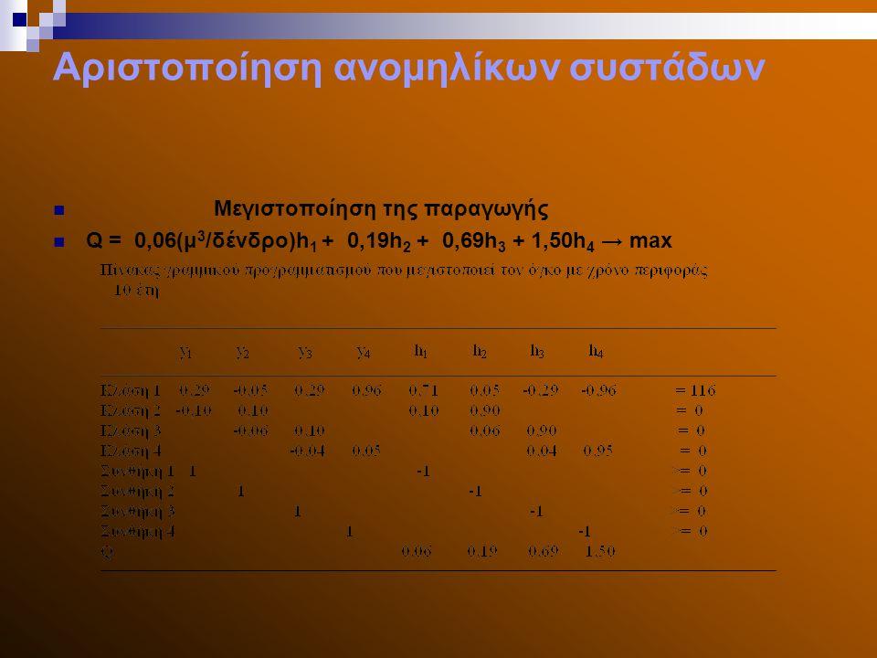 Αριστοποίηση ανομηλίκων συστάδων Μεγιστοποίηση της παραγωγής Q = 0,06(μ 3 /δένδρο)h 1 + 0,19h 2 + 0,69h 3 + 1,50h 4 → max