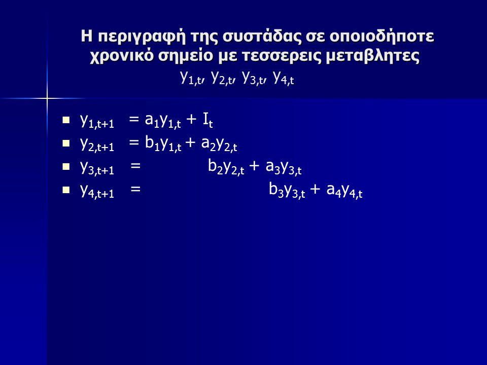 Η περιγραφή της συστάδας σε οποιοδήποτε χρονικό σημείο με τεσσερεις μεταβλητες Η περιγραφή της συστάδας σε οποιοδήποτε χρονικό σημείο με τεσσερεις μεταβλητες y 1,t, y 2,t, y 3,t, y 4,t y 1,t+1 = a 1 y 1,t + I t y 2,t+1 = b 1 y 1,t + a 2 y 2,t y 3,t+1 = b 2 y 2,t + a 3 y 3,t y 4,t+1 = b 3 y 3,t + a 4 y 4,t