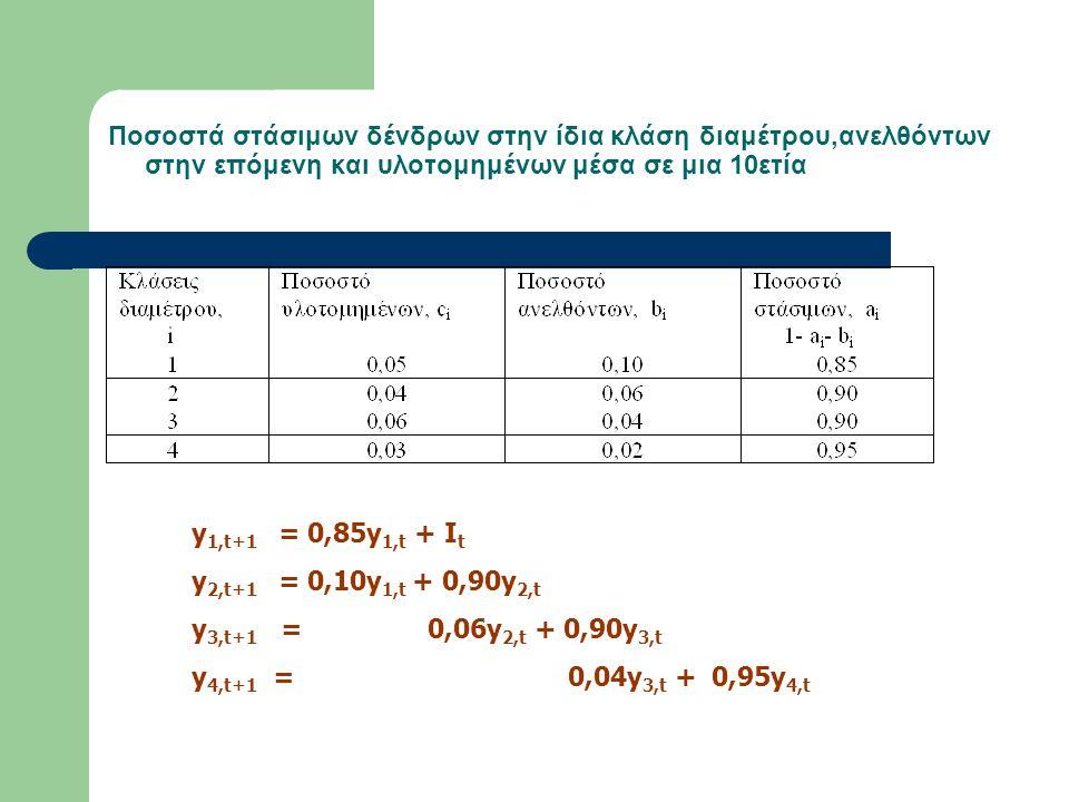 Ποσοστά στάσιμων δένδρων στην ίδια κλάση διαμέτρου,ανελθόντων στην επόμενη και υλοτομημένων μέσα σε μια 10ετία y 1,t+1 = 0,85y 1,t + I t y 2,t+1 = 0,10y 1,t + 0,90y 2,t y 3,t+1 = 0,06y 2,t + 0,90y 3,t y 4,t+1 = 0,04y 3,t + 0,95y 4,t