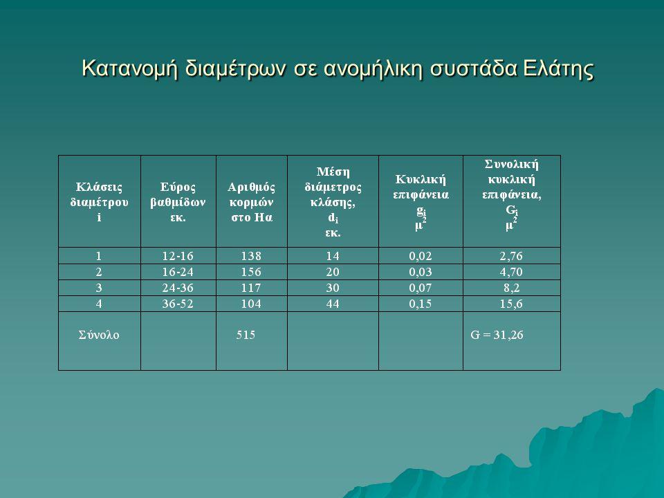 Κατανομή διαμέτρων σε ανομήλικη συστάδα Ελάτης Κατανομή διαμέτρων σε ανομήλικη συστάδα Ελάτης