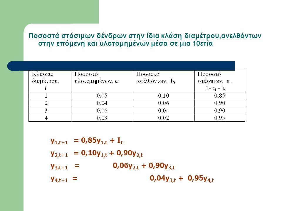 Ποσοστά στάσιμων δένδρων στην ίδια κλάση διαμέτρου,ανελθόντων στην επόμενη και υλοτομημένων μέσα σε μια 10ετία y 1,t+1 = 0,85y 1,t + I t y 2,t+1 = 0,1