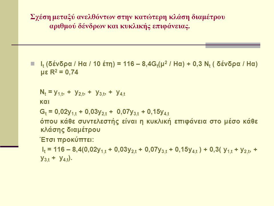 Σχέση μεταξύ ανελθόντων στην κατώτερη κλάση διαμέτρου αριθμού δένδρων και κυκλικής επιφάνειας. I t (δένδρα / Ηα / 10 έτη) = 116 – 8,4G t (μ 2 / Ηα) +