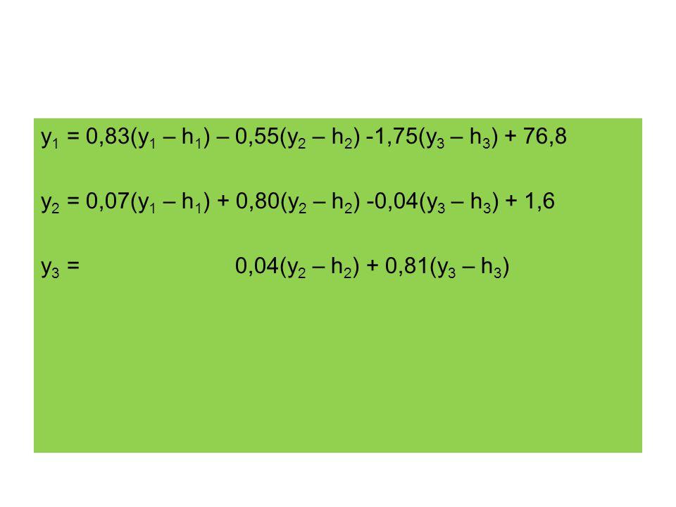 y 1 = 0,83(y 1 – h 1 ) – 0,55(y 2 – h 2 ) -1,75(y 3 – h 3 ) + 76,8 y 2 = 0,07(y 1 – h 1 ) + 0,80(y 2 – h 2 ) -0,04(y 3 – h 3 ) + 1,6 y 3 = 0,04(y 2 –