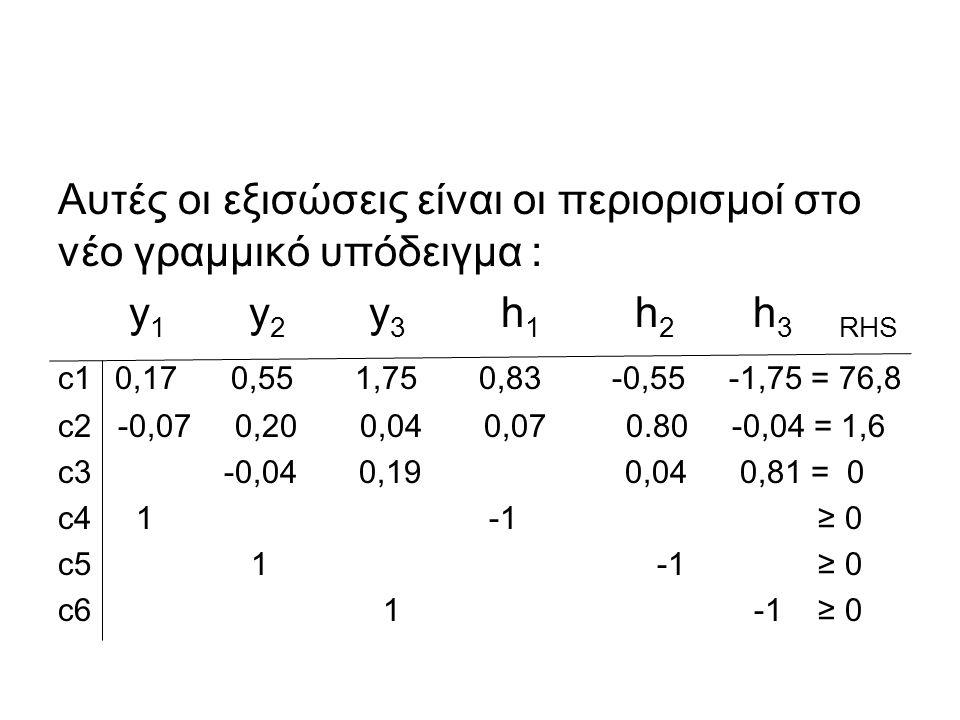 Αυτές οι εξισώσεις είναι οι περιορισμοί στο νέο γραμμικό υπόδειγμα : y 1 y 2 y 3 h 1 h 2 h 3 RHS c1 0,17 0,55 1,75 0,83 -0,55 -1,75 = 76,8 c2 -0,07 0,