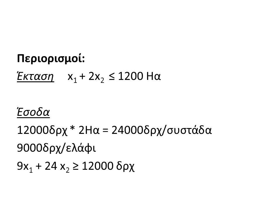 Περιορισμοί: Έκταση x 1 + 2x 2 ≤ 1200 Ηα Έσοδα 12000δρχ * 2Ηα = 24000δρχ/συστάδα 9000δρχ/ελάφι 9x 1 + 24 x 2 ≥ 12000 δρχ
