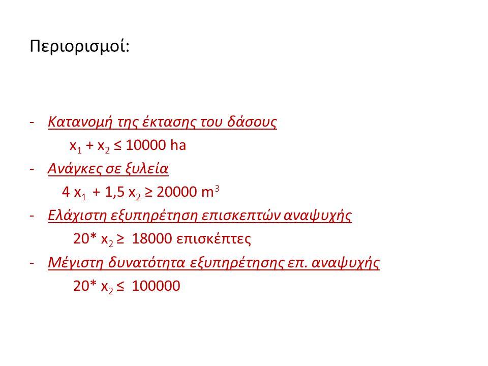 Περιορισμοί: -Κατανομή της έκτασης του δάσους x 1 + x 2 ≤ 10000 ha -Ανάγκες σε ξυλεία 4 x 1 + 1,5 x 2 ≥ 20000 m 3 -Ελάχιστη εξυπηρέτηση επισκεπτών ανα