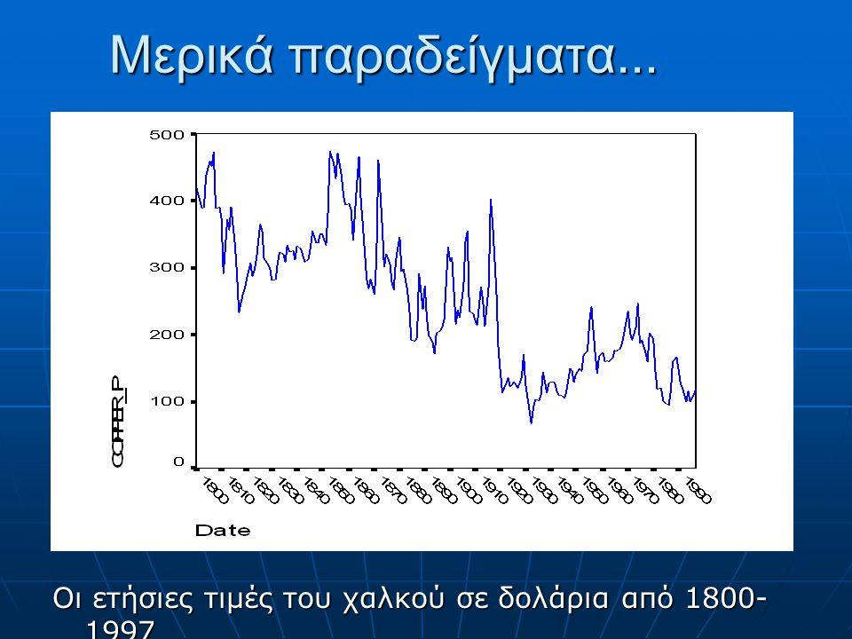 Μερικά παραδείγματα... Οι ετήσιες τιμές του χαλκού σε δολάρια από 1800- 1997