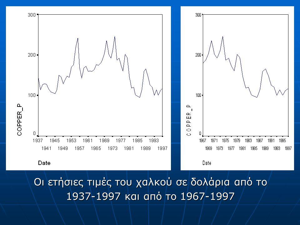 Οι ετήσιες τιμές του χαλκού σε δολάρια από το 1937-1997 και από το 1967-1997