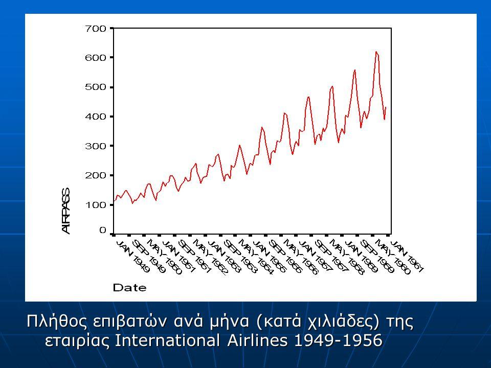 Πλήθος επιβατών ανά μήνα (κατά χιλιάδες) της εταιρίας International Airlines 1949-1956