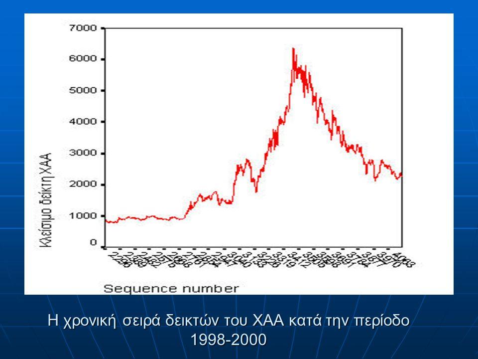 H χρονική σειρά δεικτών του ΧΑΑ κατά την περίοδο 1998-2000