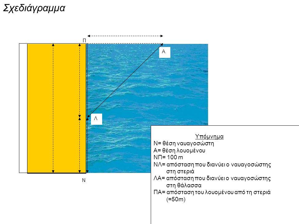 Τύποι που χρησιμοποιήθηκαν Χρόνος για τη διαδρομή (ΝΛ) μας δίνεται από τον τύπο της ευθύγραμμης ομαλής κίνησης U=Δx / Δt τον οποίο επιλύσαμε ως προς t,δηλαδή t=Δx/U, άρα: t1= x/6 όπου x= ΝΛ, U1=6m/s Χρόνος για την απόσταση (ΛΑ) t2 = (1/2)*√[(100-x)^2 + 50^2] (από Πυθαγόρειο θεώρημα), όπου U2= 2m/s Συνολικός χρόνος toλ= t1+t2, toλ= x/6 + (1/2)*√[(100-x)^2 + 50^2] Tο γράφημα στο οποίο καταλήξαμε (μέσω του Excel) :