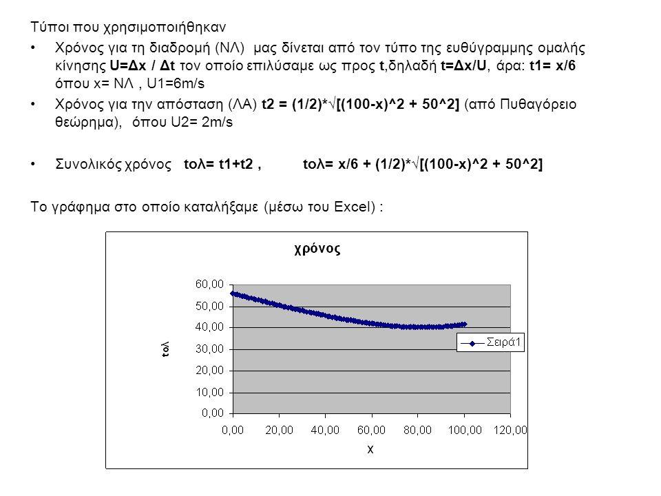 Για μεγαλύτερη ακρίβεια, χρησιμοποιήσαμε το λογισμικό Modellus και κάναμε την ίδια γραφική παράσταση.