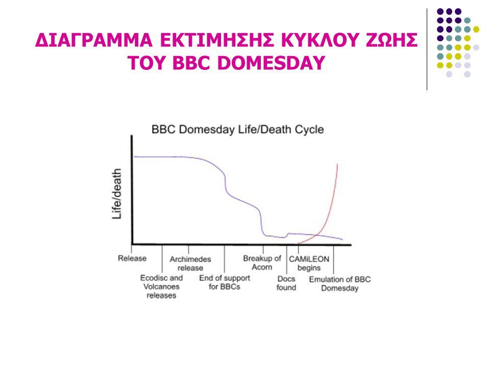 ΔΙΑΓΡΑΜΜΑ ΕΚΤΙΜΗΣΗΣ ΚΥΚΛΟΥ ΖΩΗΣ ΤΟΥ BBC DOMESDAY