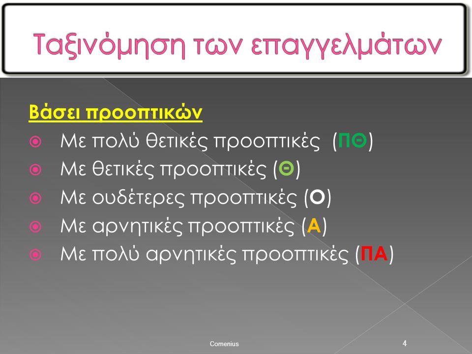 Βάσει προοπτικών  Με πολύ θετικές προοπτικές ( ΠΘ )  Με θετικές προοπτικές ( Θ )  Με ουδέτερες προοπτικές ( Ο )  Με αρνητικές προοπτικές ( Α )  Με πολύ αρνητικές προοπτικές ( ΠΑ ) Comenius 4