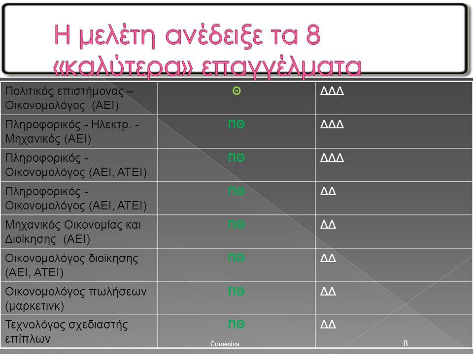 8 Πολιτικός επιστήμονας – Οικονομολόγος (ΑΕΙ) ΘΔΔΔ Πληροφορικός - Ηλεκτρ.