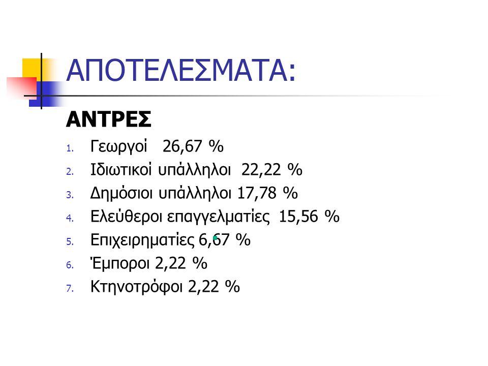 ΑΠΟΤΕΛΕΣΜΑΤΑ: ΑΝΤΡΕΣ 1. Γεωργοί 26,67 % 2. Ιδιωτικοί υπάλληλοι 22,22 % 3. Δημόσιοι υπάλληλοι 17,78 % 4. Ελεύθεροι επαγγελματίες 15,56 % 5. Επιχειρηματ