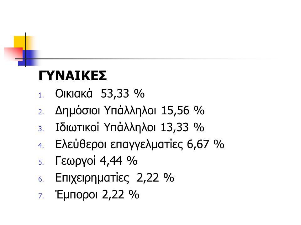 ΓΥΝΑΙΚΕΣ 1. Οικιακά 53,33 % 2. Δημόσιοι Υπάλληλοι 15,56 % 3. Ιδιωτικοί Υπάλληλοι 13,33 % 4. Ελεύθεροι επαγγελματίες 6,67 % 5. Γεωργοί 4,44 % 6. Επιχει