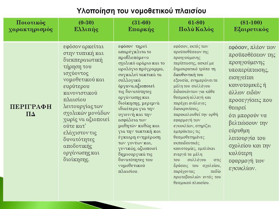 ΔΕΙΚΤΕΣ ΝΠ1.1 Απλή διεκπεραίωση εγκυκλίων ΝΠ1.2 Δεν αναγνωρίζει τις παιδαγωγικές διαστάσεις του διοικητικού έργου ΝΠ1.3 Δεν λαμβάνει υπόψη τις παραμέτρους που συμβάλλουν στην ομαλή λειτουργία του σχολείου.