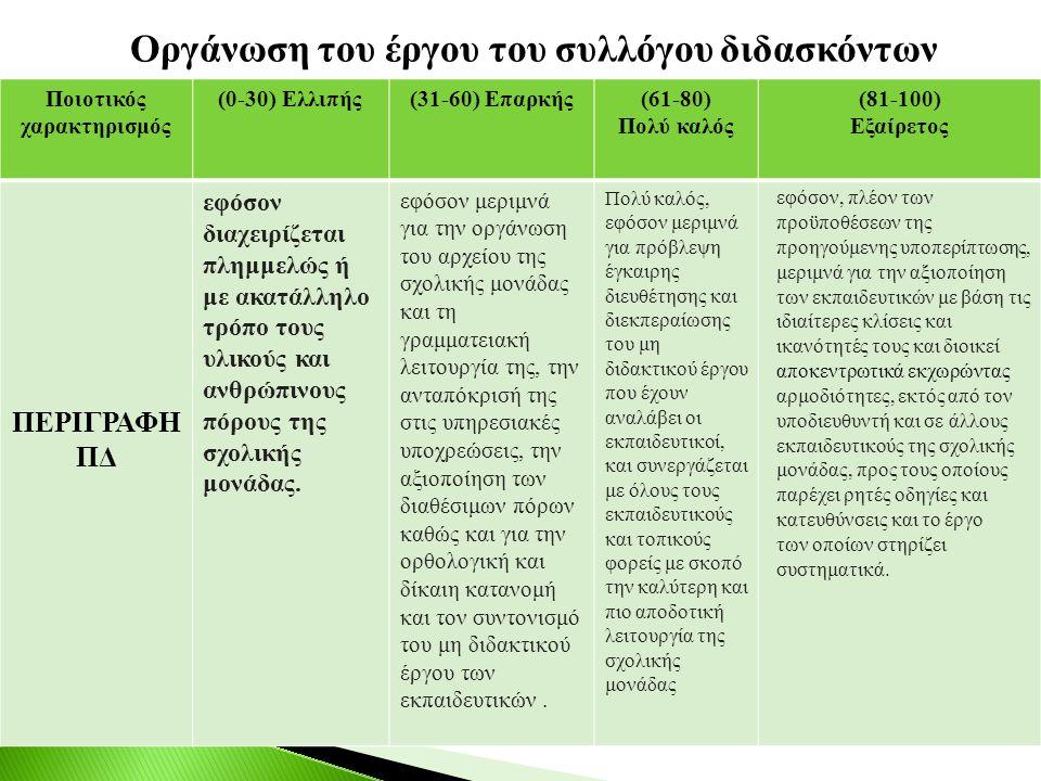 Οργάνωση του έργου του συλλόγου διδασκόντων Ποιοτικός χαρακτηρισμός (0-30) Ελλιπής(31-60) Επαρκής(61-80) Πολύ καλός (81-100) Εξαίρετος ΠΕΡΙΓΡΑΦΗ ΠΔ εφ