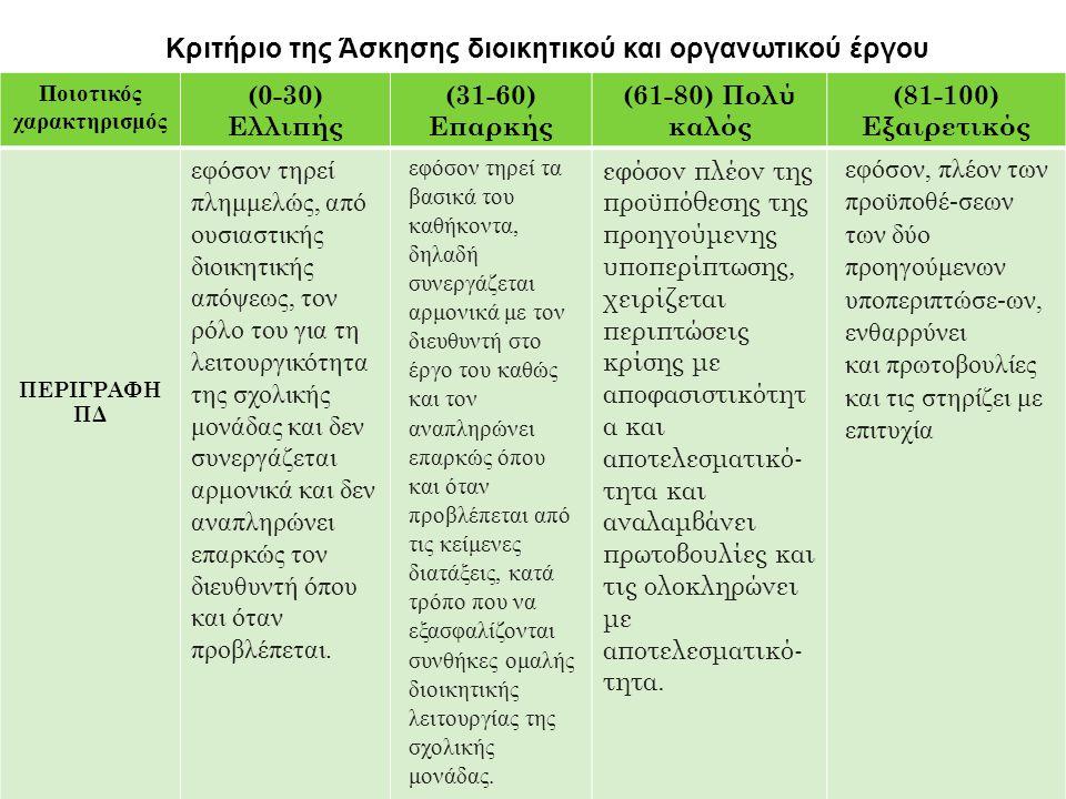 Κριτήριο της Άσκησης διοικητικού και οργανωτικού έργου Ποιοτικός χαρακτηρισμός (0-30) Ελλιπής (31-60) Επαρκής (61-80) Πολύ καλός (81-100) Εξαιρετικός