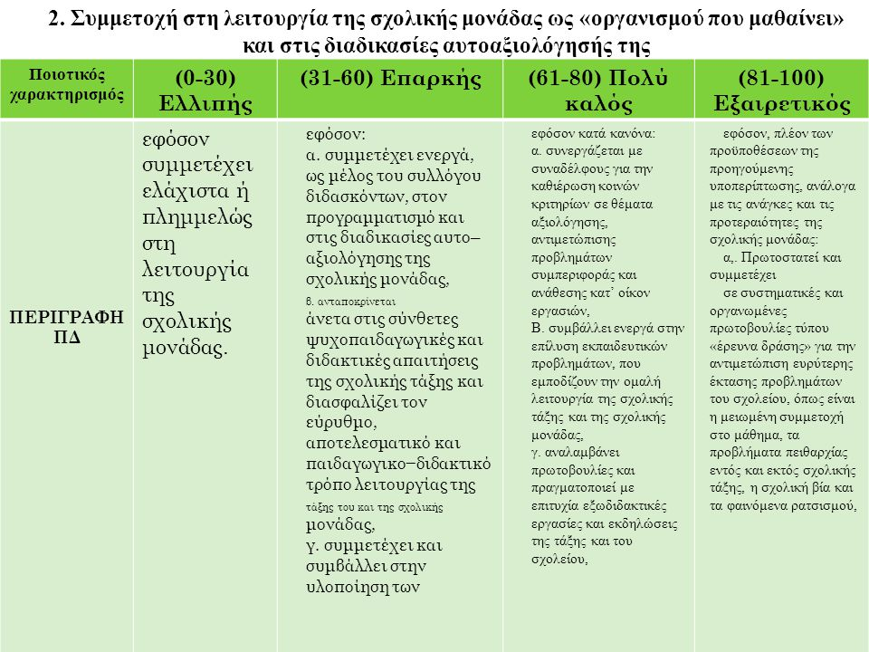 Ποιοτικός χαρακτηρισμός (0-30) Ελλιπής (31-60) Επαρκής (61-80) Πολύ καλός (81-100) Εξαιρετικός ΠΕΡΙΓΡΑΦΗ ΠΔ εκδηλώσεων που οργανώνονται από την τάξη του και το σχολείο καθώς και στην υλοποίηση των εκπαιδευτικών δράσεων που προγραμματίστηκαν στο πλαίσιο της αυτο– αξιολόγησής της, Δ.