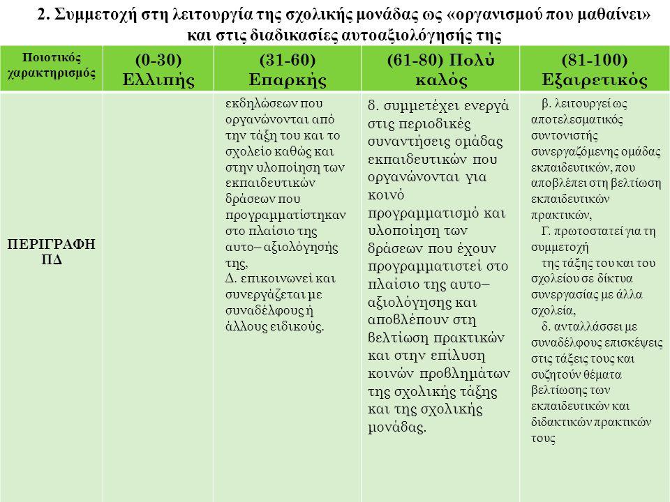 Ποιοτικός χαρακτηρισμός (0-30) Ελλιπής (31-60) Επαρκής (61-80) Πολύ καλός (81-100) Εξαιρετικός ΠΕΡΙΓΡΑΦΗ ΠΔ εκδηλώσεων που οργανώνονται από την τάξη τ