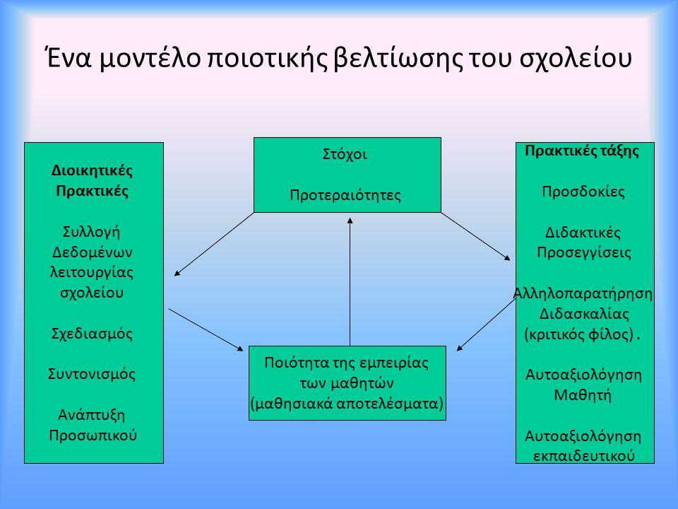 Ένα μοντέλο ποιοτικής βελτίωσης του σχολείου Στόχοι Προτεραιότητες Πρακτικές τάξης Προσδοκίες Διδακτικές Προσεγγίσεις Αλληλοπαρατήρηση Διδασκαλίας (κρ